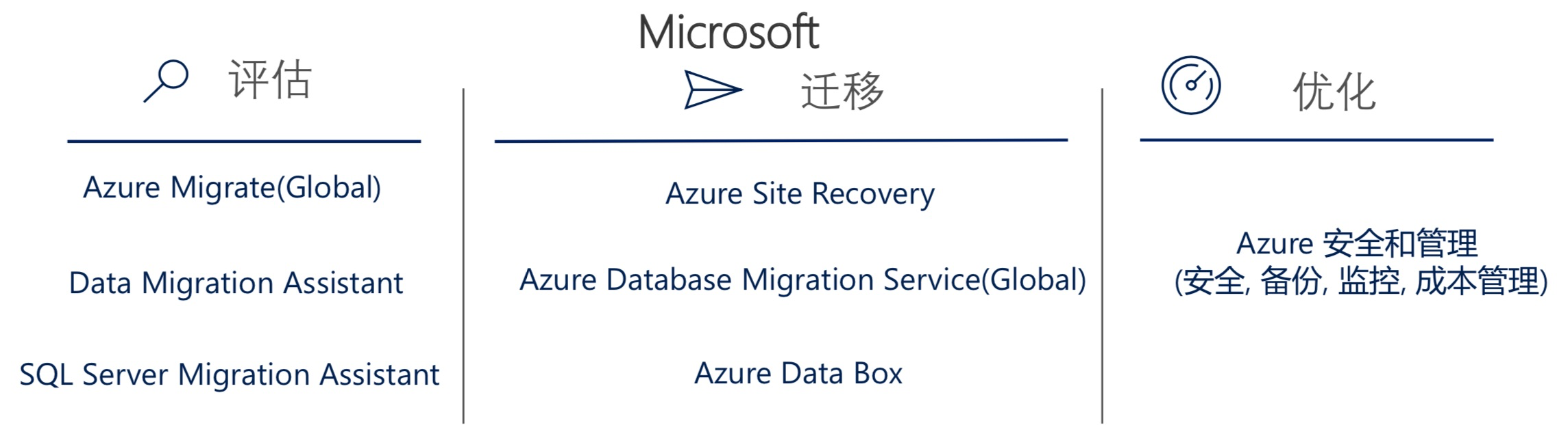 Learn Azure - Data Migration Assistant - Migration Database to Azure